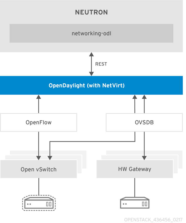 2OpenStack_OpenDaylight-Product-Guide_437720_0217_ECE_Architecture