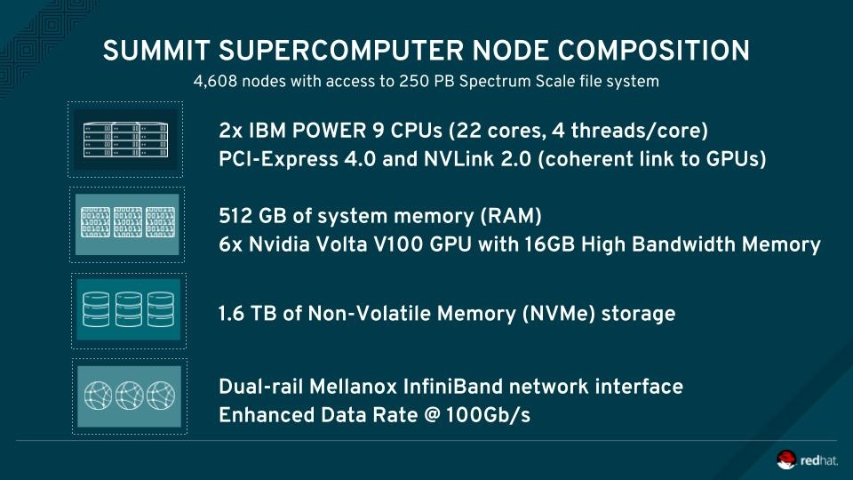 SUMMIT SUPERCOMPUTER NODE COMPOSITION