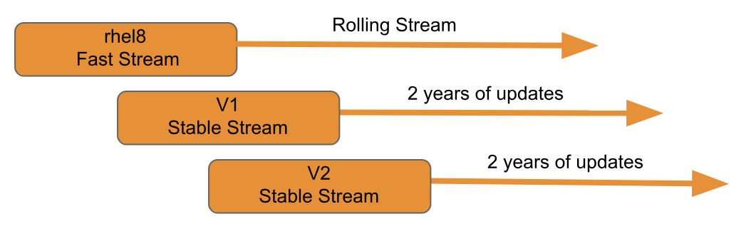 RHEL 8 Fast and stable streams for containers