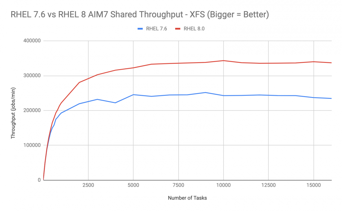 RHEL 7.6 vs RHEL 8 AIM7 shared throughput - XFS