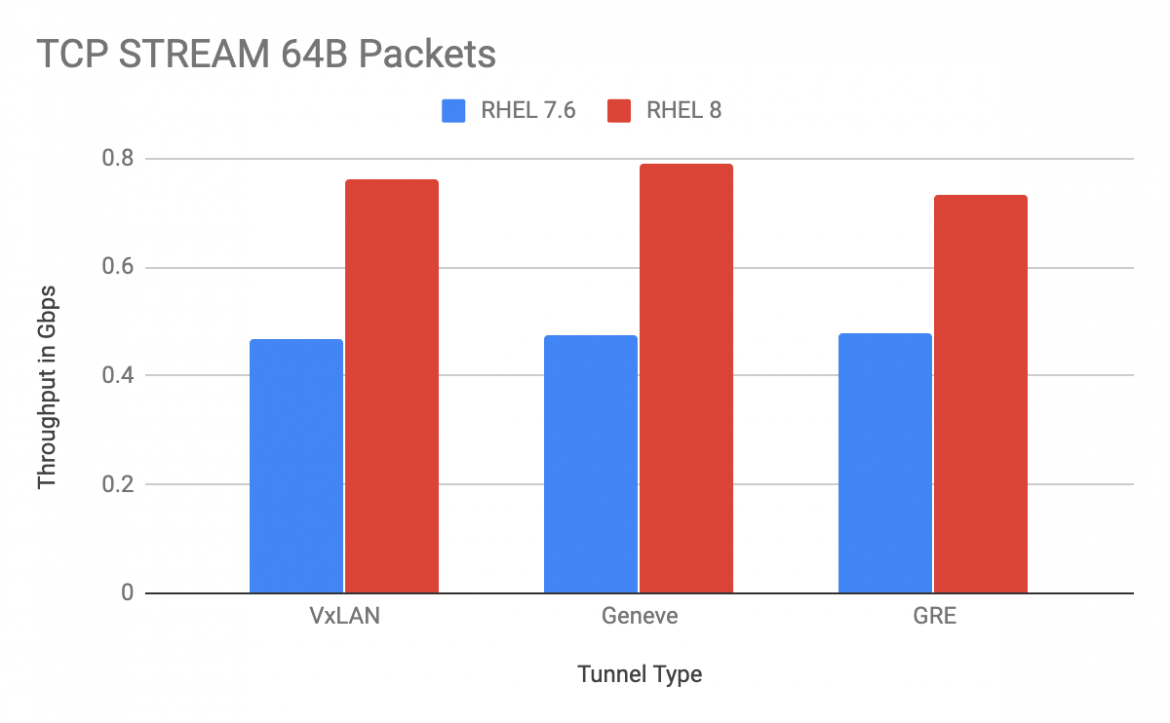 OpenStack Control Plane Network Performance - 10 GbE Intel NIC 64B packets