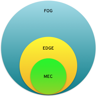 The relationship between fog computing, edge computing, and MEC.