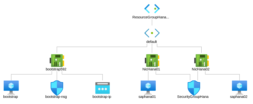 Bootstrap and SAP HANA VMs located in default subnet