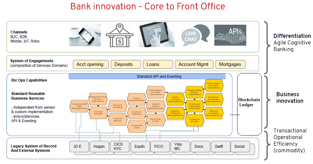 HCL Blockchain Banking Reference Architecture for New Age