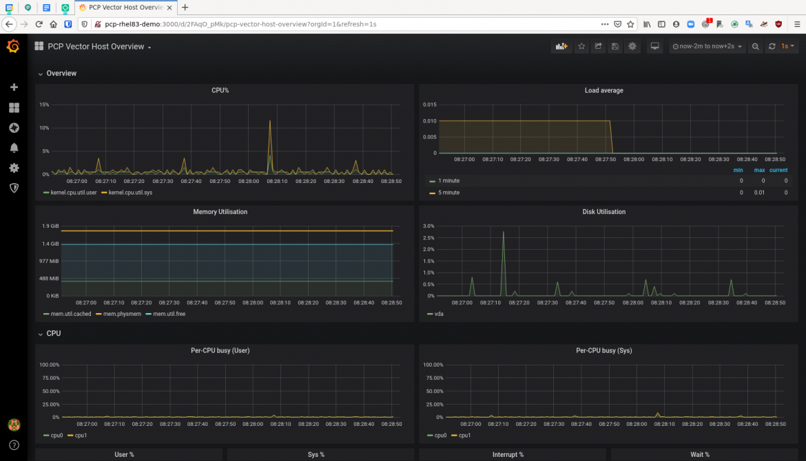 pcp grafana 5 dashboard