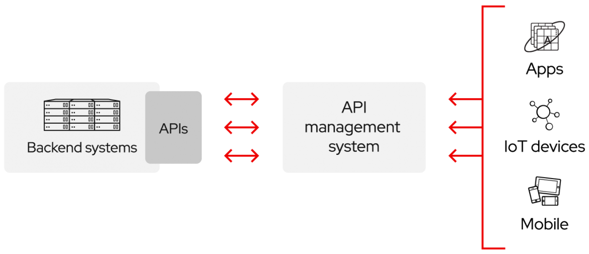 Chart of how APIs work: Backend systems connect to APIs, which connect to an API management system, which connect to Apps, IoT devices and mobile.