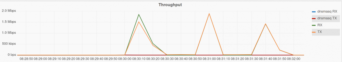 Figure 2: Grafana Chart - DNS performance with caching on
