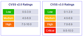 Security automation CVSS ratings
