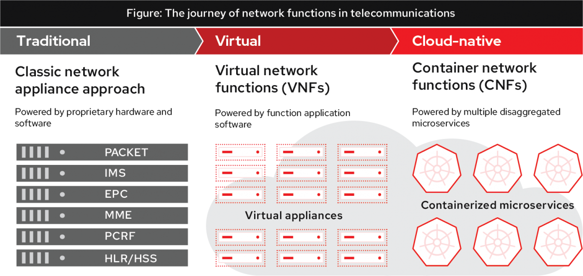 This figure shows the evolution of network functions from the traditional vertically integrated approach, to VNFs managed by a common VM orchestration platform, to CNFs managed by a common container orchestration platform.