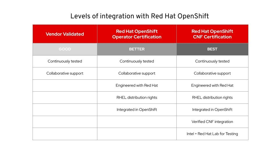 Levels of Integration with Red Hat OpenShift