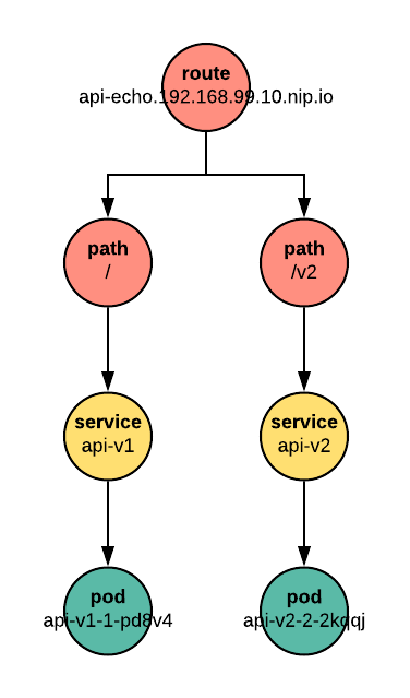 Figure 5: Distinguished by path