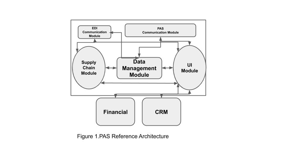 Figure 1. Reference Architecture