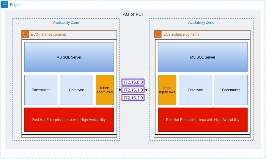 SQL Server Availability Groups across different AWS Availability Zones