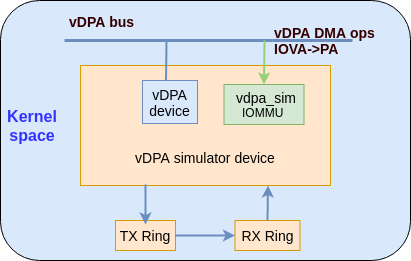 Figure 1: abstraction for vDPA simulator
