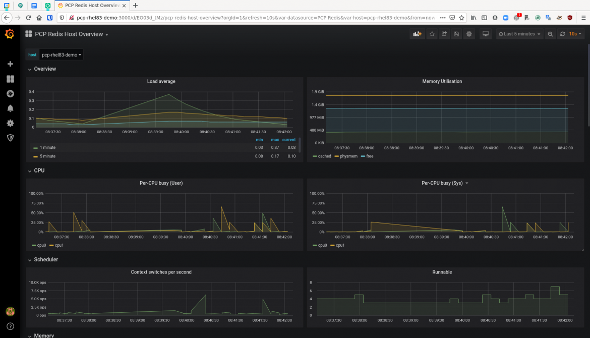 PCP Grafana part 2 fig 2