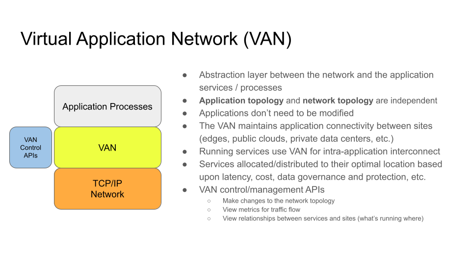 virtual application network