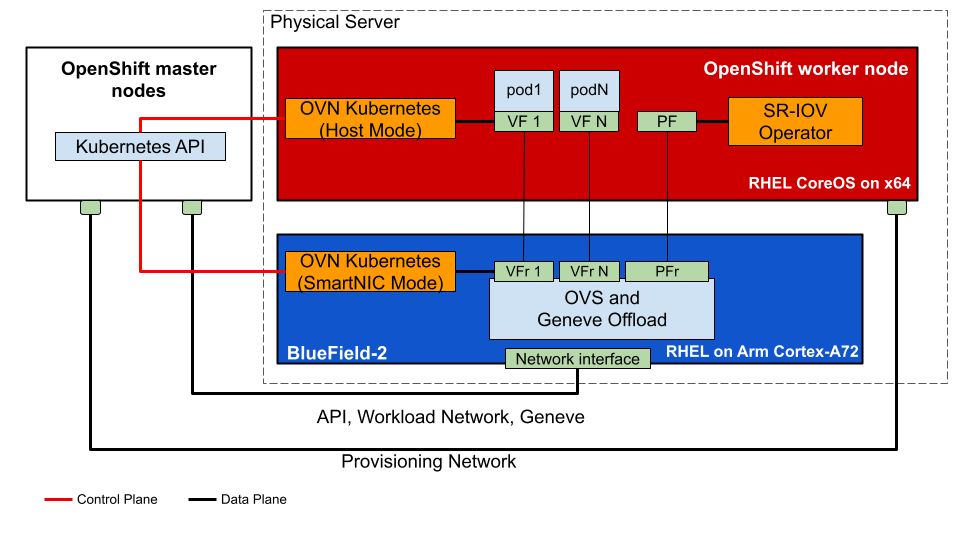 Test topology for OpenShift cluster with network function offloaded to NVIDIA BlueField-2