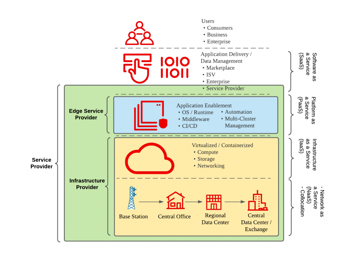 Roles operators can play in the edge cloud value chain