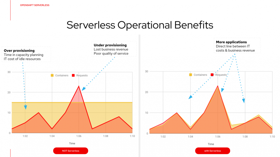 serverless operational benefits