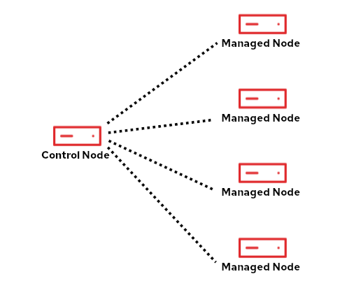 Intro to RHEL sys roles fig 1 control nodes