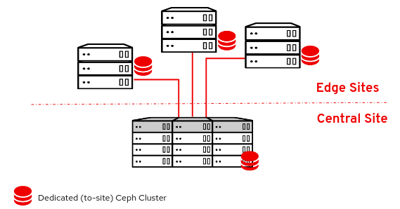 OpenStack DCN Fig 1