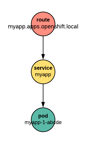 Figure 1: an OpenShift Route