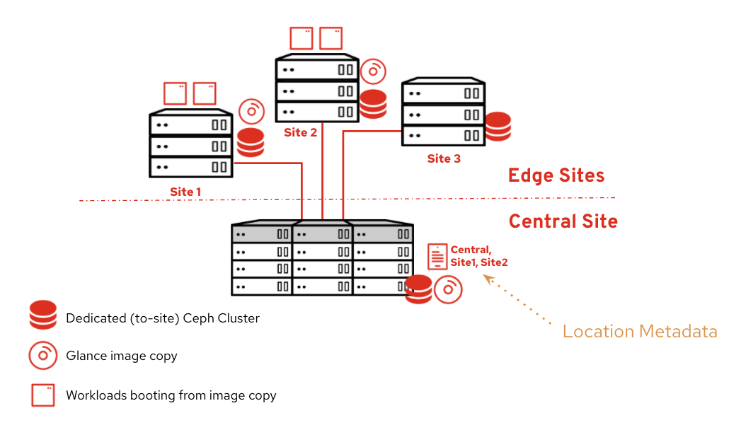OpenStack DCN Fig 3