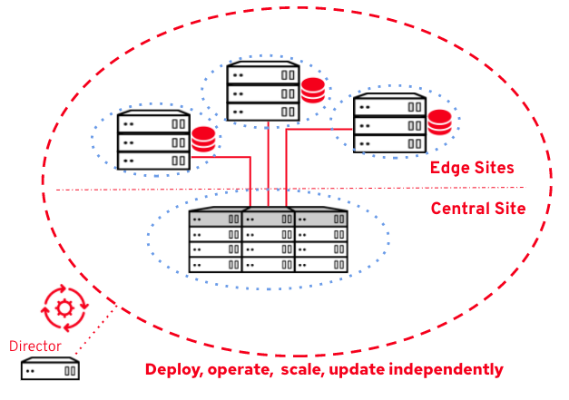 OpenStack DCN Fig 2