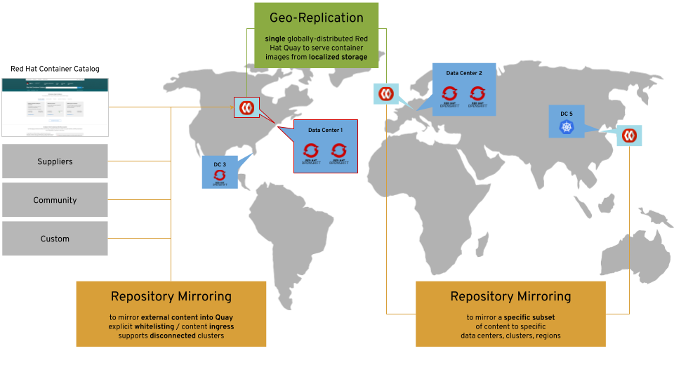 Red Hat Quay geo-replication and repository mirroring