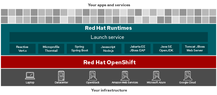 Red Hat OpenShift Application Runtimes Apps and Services