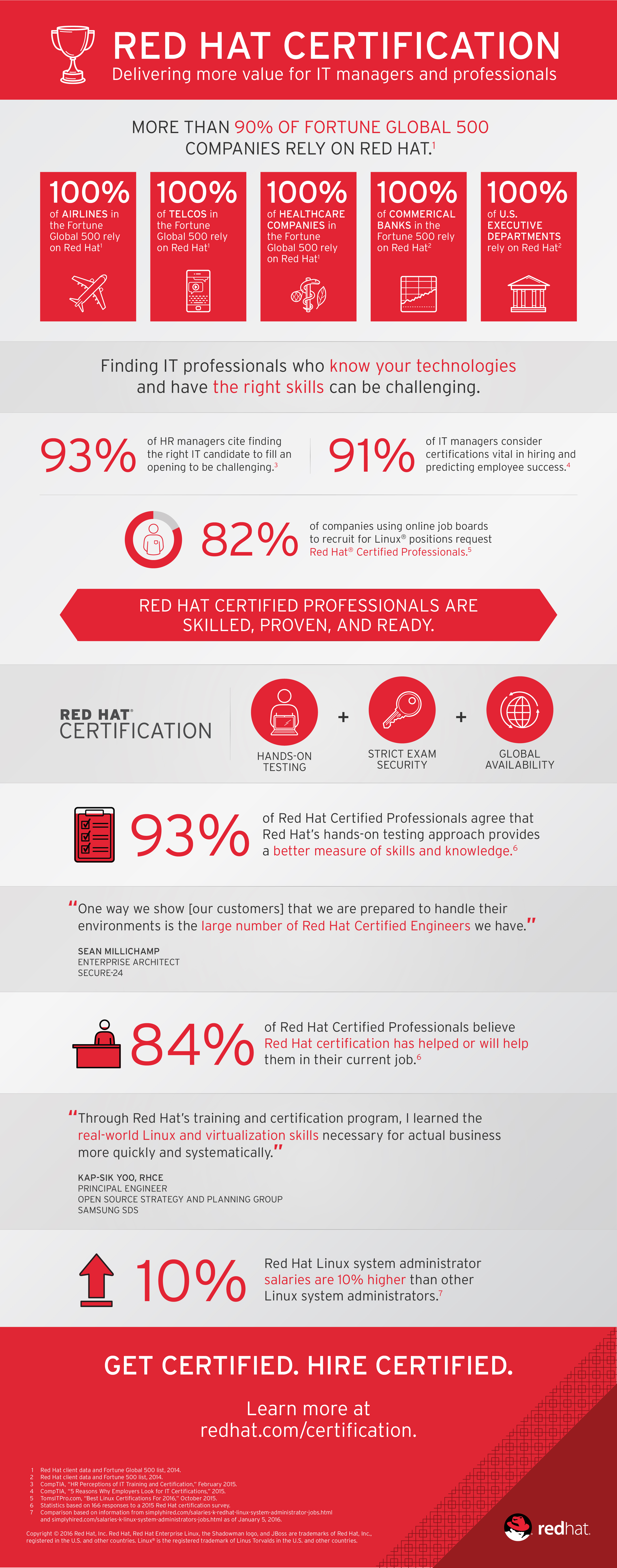 Red Hat Certified Professionals Weigh In On Value Of Certification