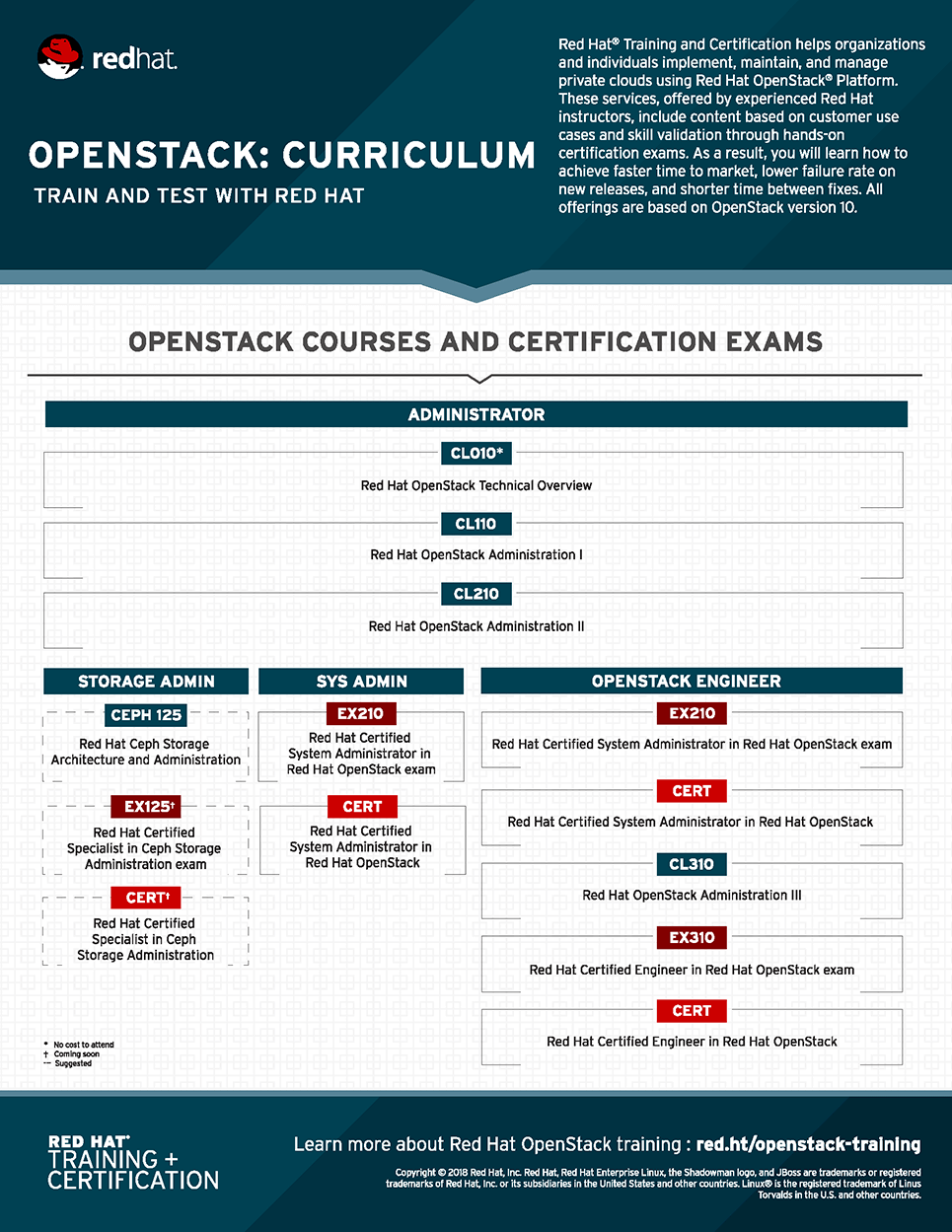 View All Certifications And Exams