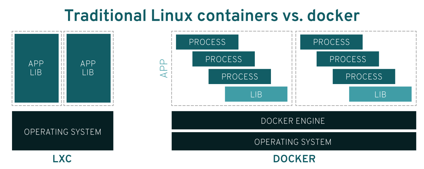 Traditional Linux containers vs Docker
