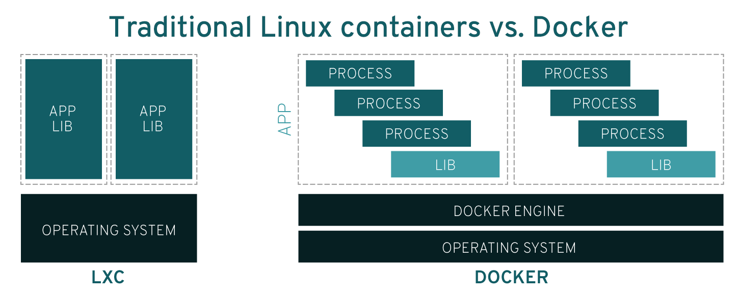Linux containers vs docker
