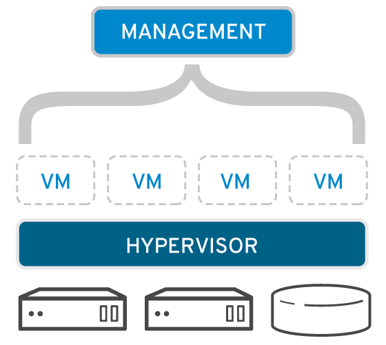 virtualization-mgmt-concept-560x478.png