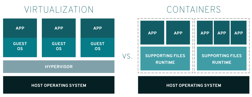 virtualization vs containers