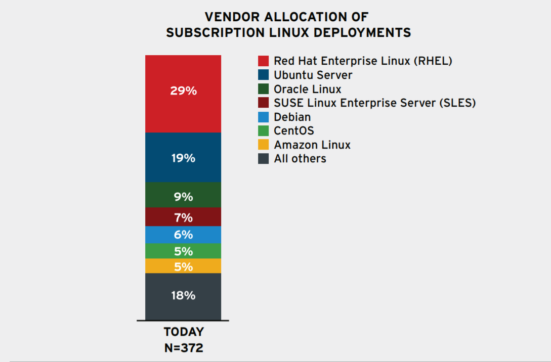 The State Of Linux In The Public Cloud For Enterprises