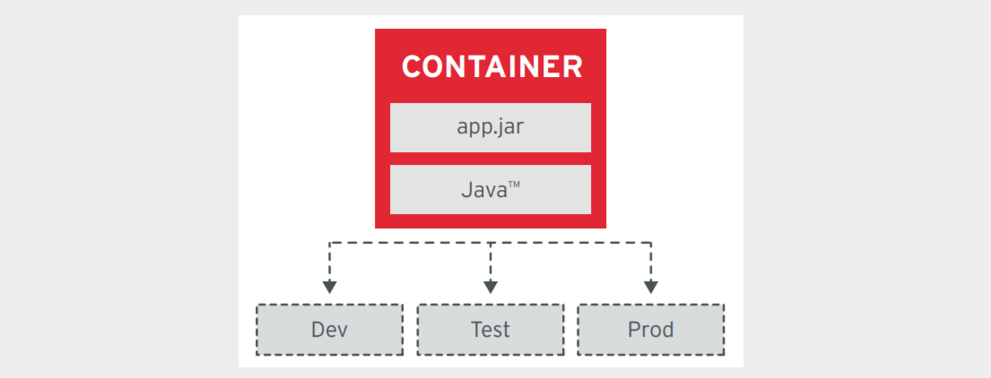 Principles Of Container Based Application Design