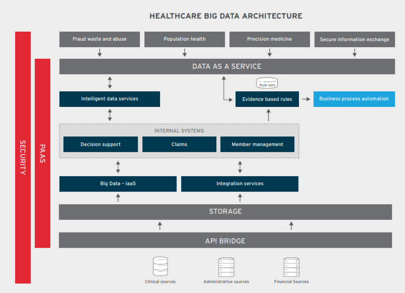 Figure 1. Red Hat data platform for healthcare analytics