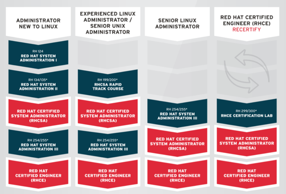 Figure 1. Red Hat Enterprise Linux training and certification offering overview