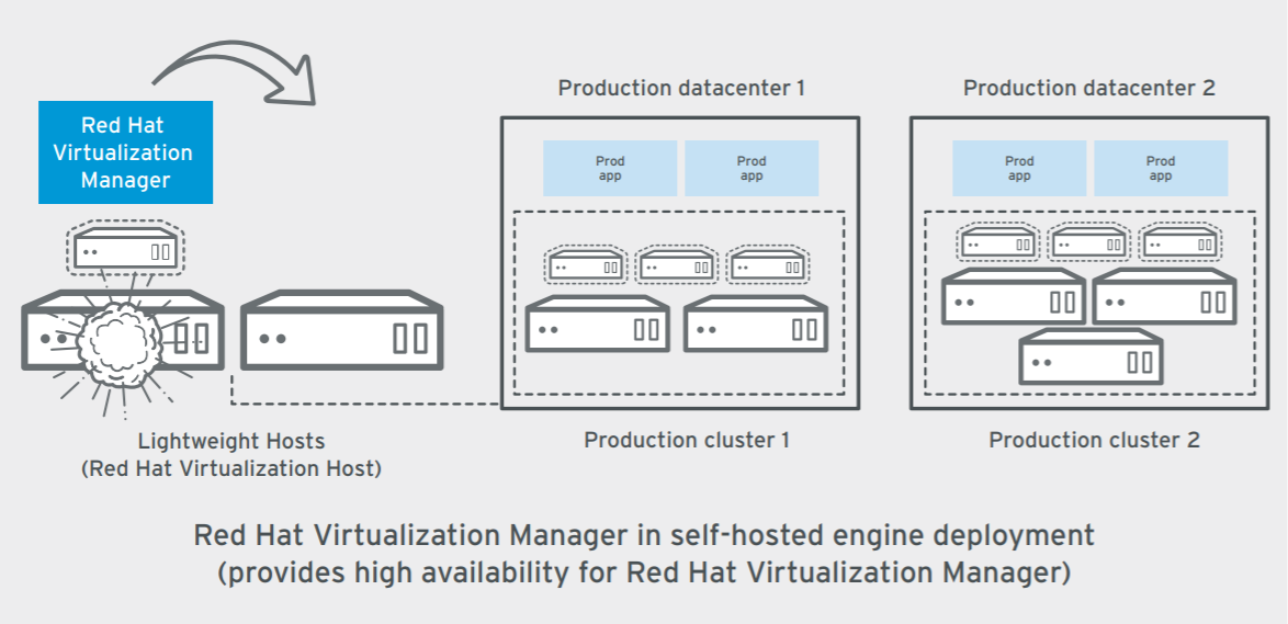 Best practices for Red Hat Virtualization 4 technology detail