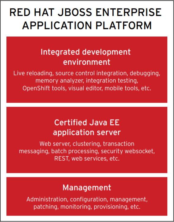 Red Hat JBoss Enterprise Application Platform technology