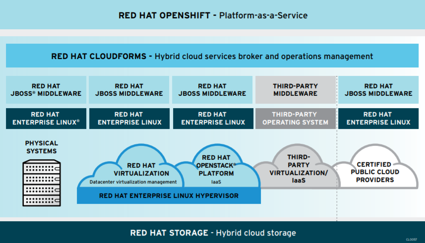 Figure 1. Red Hat delivers a complete software stack for hybrid cloud implementation and management.