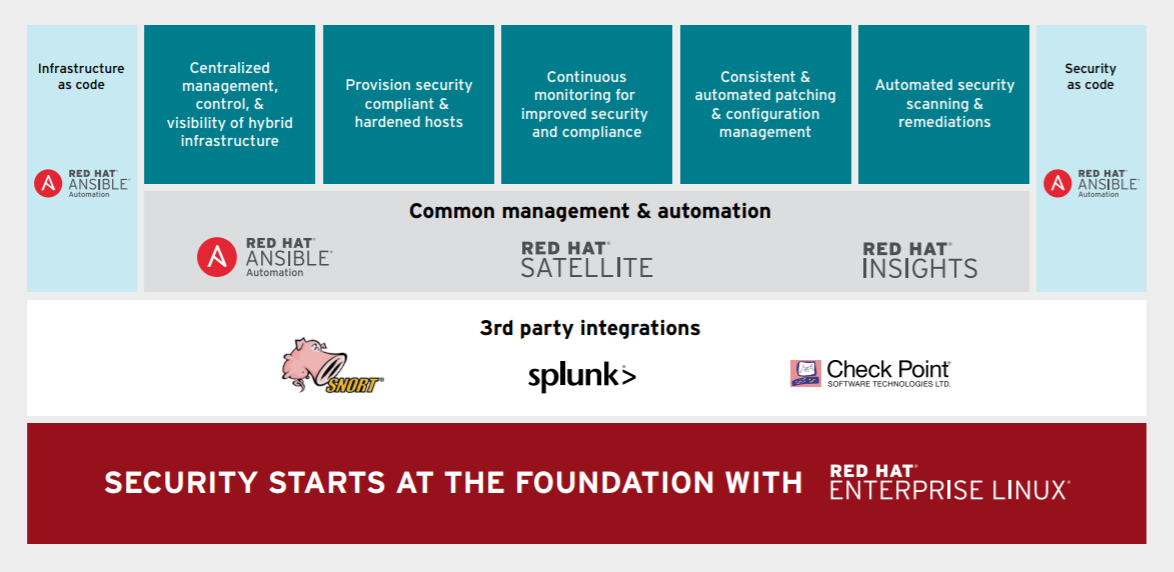 Figure 2. Automated security and compliance with Red Hat