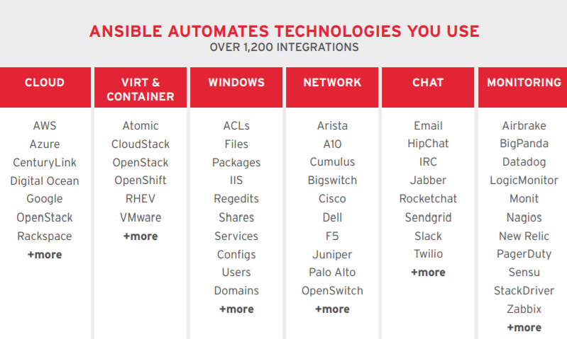 Figure 1. Red Hat Ansible Automation vendor integration examples