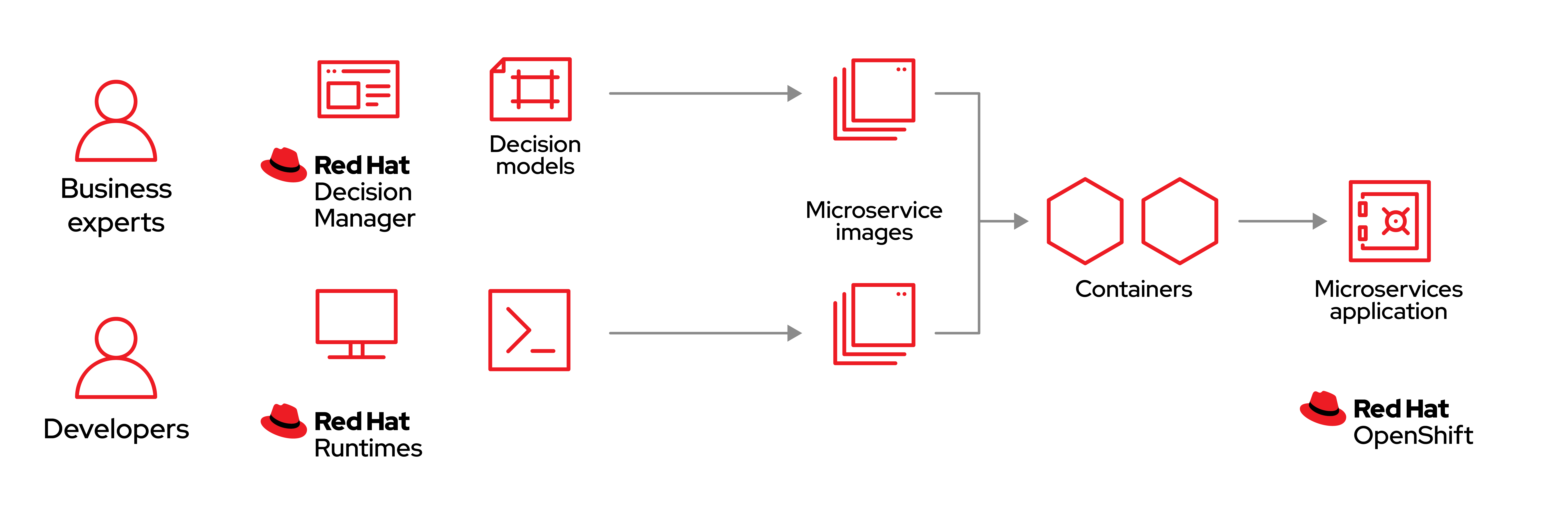image container