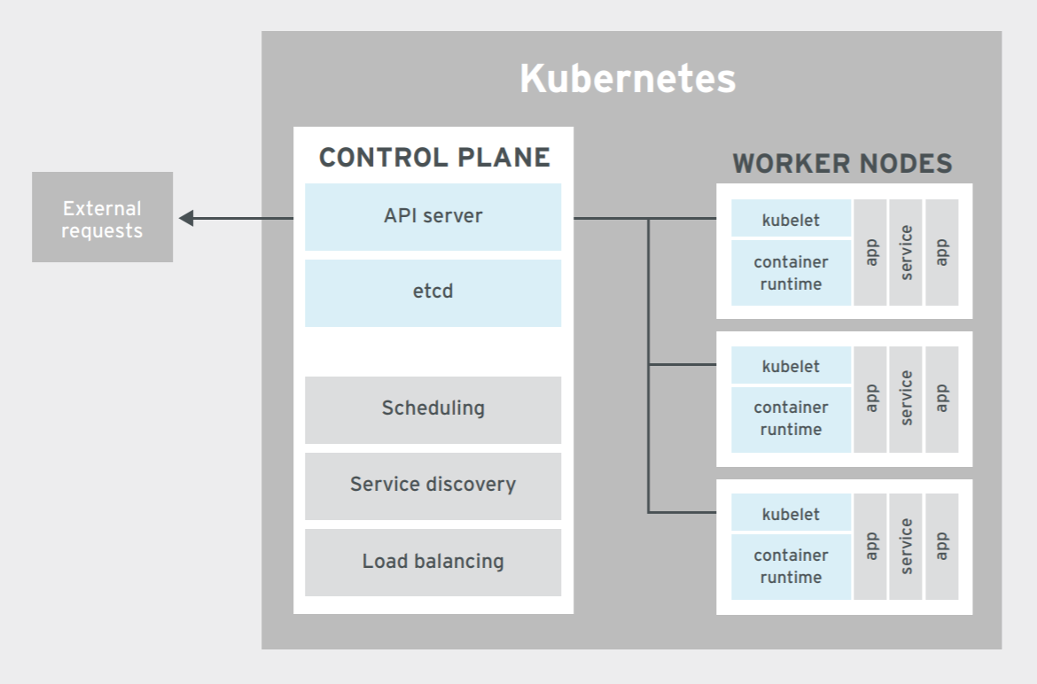 resources | An introduction to enterprise Kubernetes - HTML | Red Hat