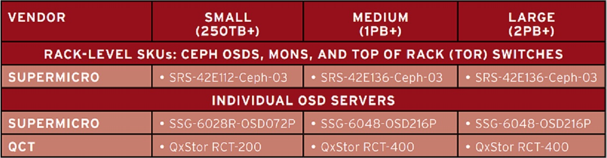 Hardware Selection Guide for Ceph