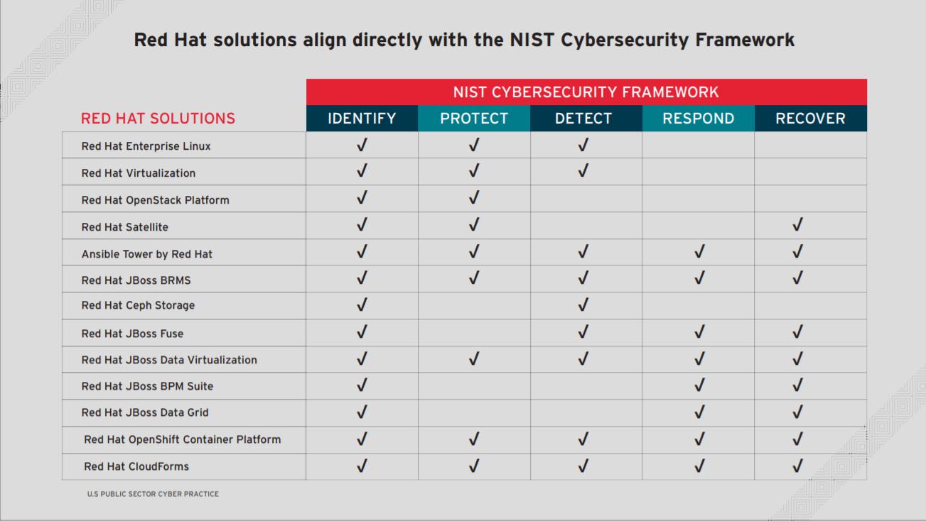 5 pillars for organizational security