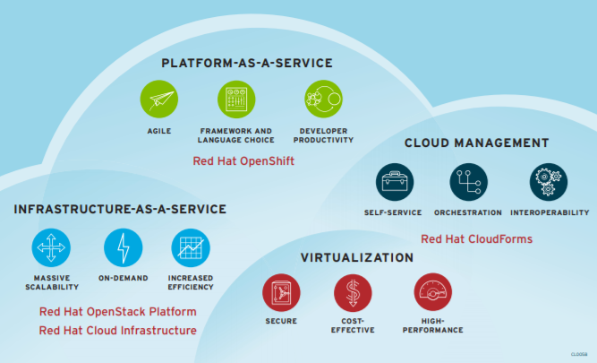 Figure 2. There are many technology options when it comes to a cloud implementation. The right solution is dependent upon your goals and challenges.